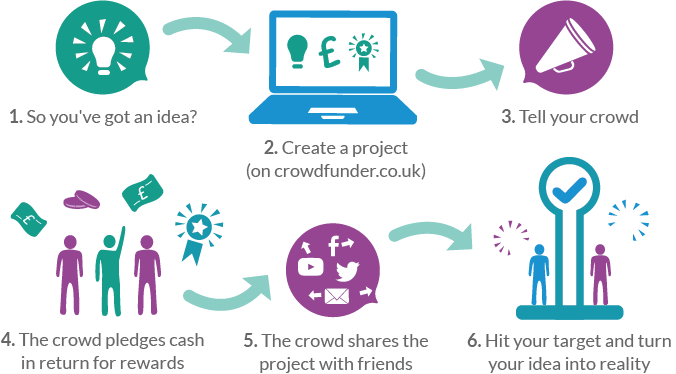 How Crowdfunding Works infographic